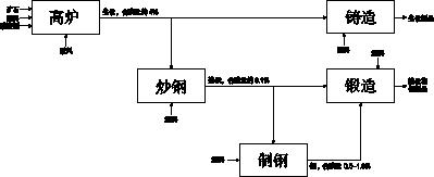 在传统的中国钢铁厂的炼铁生产工艺图